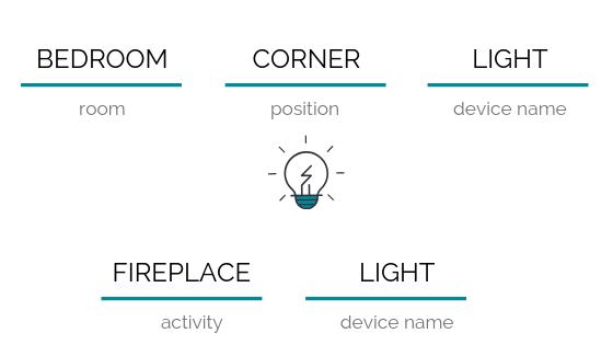 Example: Bedroom Corner Light / Fireplace Light